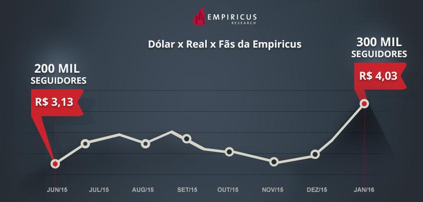 Empiricus 300mil seguidores facebook v2