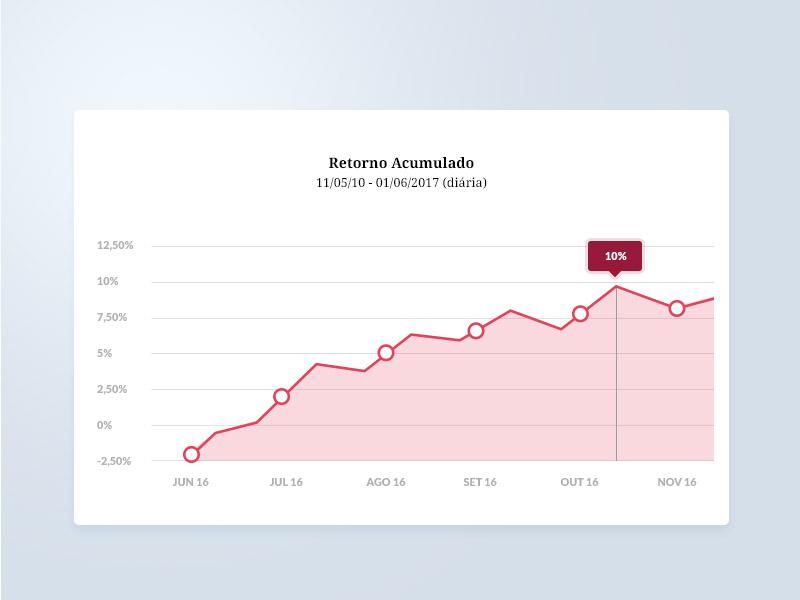Chart UI  graphs chart ui chart