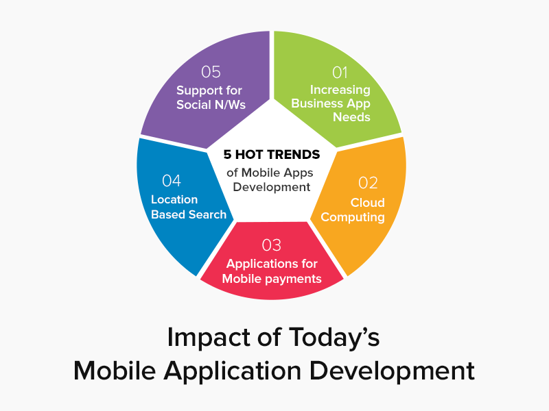 Hot Trends Of Mobile Application Development by PNS on Dribbble