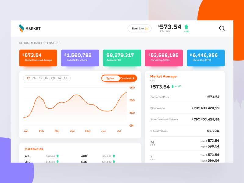 Market app website web graph stock trading colorful dashboard market