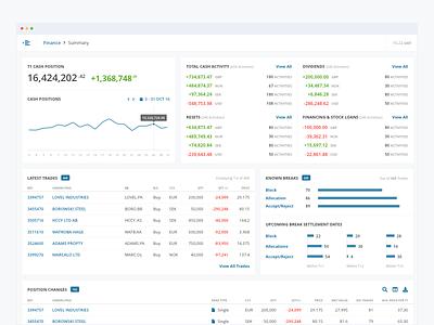 Financial Dashboard trades equities finance tables data graph chart metrics ux ui dashboard