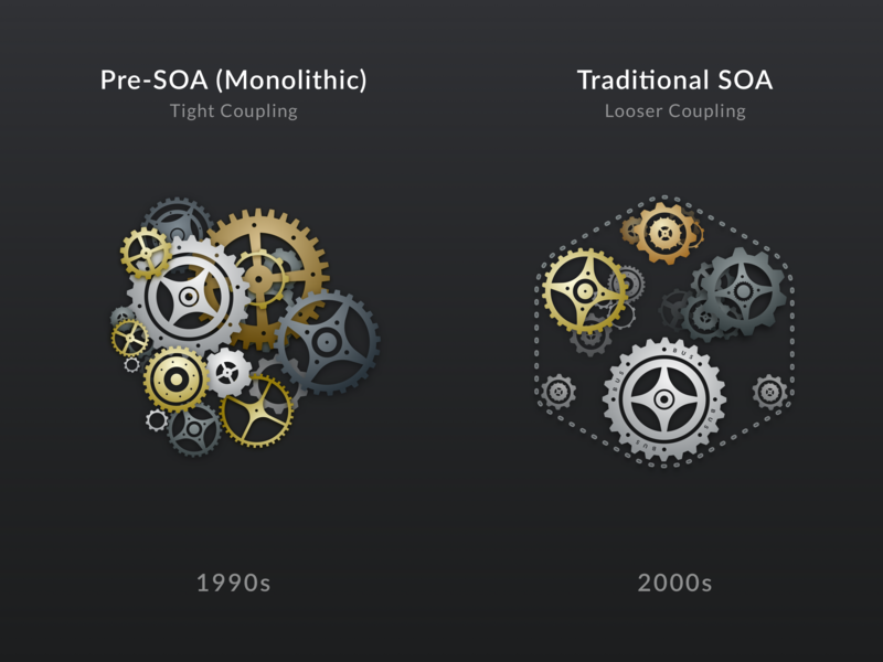 Microservices Architecture Evolution (1 of 2) mechanical msa coupling dark presentation chain clockwork microservices soa copper brass silver metallic golden cogs gears cog gear sketch illustration