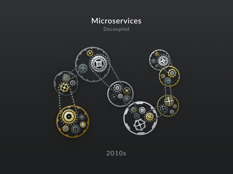 Microservices Architecture Evolution (2 of 2) mechanical msa coupling dark presentation chain clockwork microservices soa copper brass silver metallic golden cogs gears cog gear sketch illustration