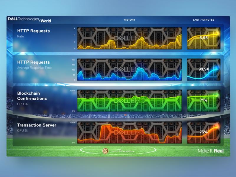 Dashboard — Dell EMC Power Chips Game (1 of 2) lighting sparks graph server emc display sketch 2018 chart dashboard dellemc dell