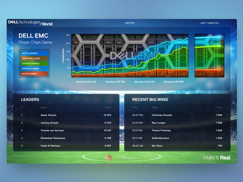 Dashboard — Dell EMC Power Chips Game (2 of 2) lighting sparks graph server emc display sketch 2018 chart dashboard dellemc dell