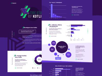 State Of Kotlin ✨