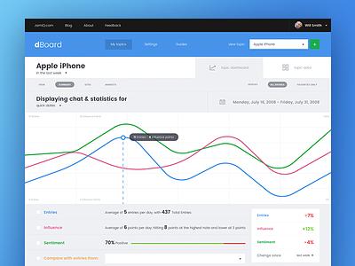 Dboard analytics interface design chart graph ui blue interface dashboard