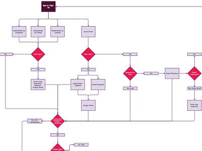User Flow flow