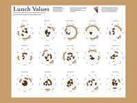 Lunch Values Infographic