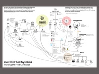 Food Systems Map (in progress)