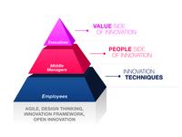 Innovation Pyramid