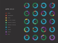 Email Visualization by Topic