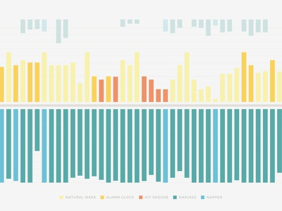 Visualization of When I'm Awake data visualization data chart bar graph