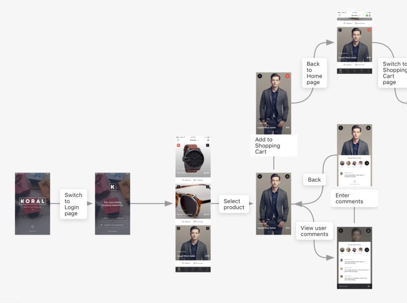 Koral (Mobile, E-commerce) mobile app interaction design designer mockplus prototyping ux ui prototype