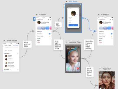 Mockplus iDoc Sample Design – Sparks Social (Mobile, Social) interaction design mockplus designer ux ui prototype mobile app socialmedia