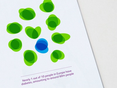 Infographic Styling | European Diabetes Forum