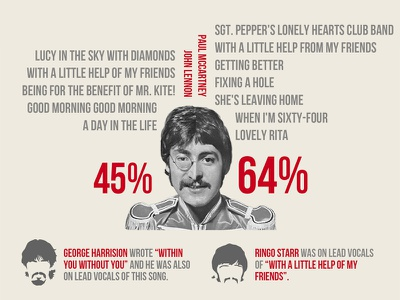 SGT PEPPER INFOGRAPHIC beatles infographic