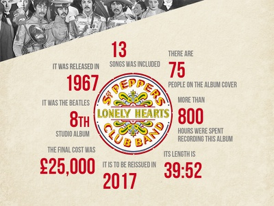 SGT PEPPER INFOGRAPHIC rock music graphic beatles infographic