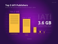 Top 5 Iati Publishers based on total file size