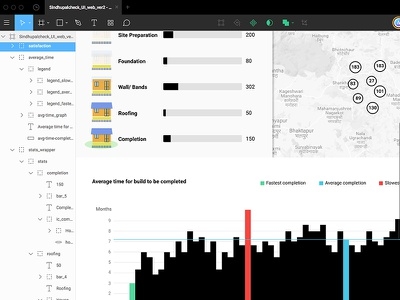Designing in Figma visualization map house shelter icons bar graphs graphs ui uidesign figma