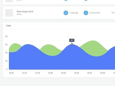 Dashboard - UI/UX/Visuals