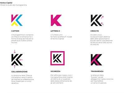Logo Design Process - Shape Analysis brand design logo a day logo mark logo designer logos logo design logodesign logotype typography branding vector andreabusnelli lettering design icon logo