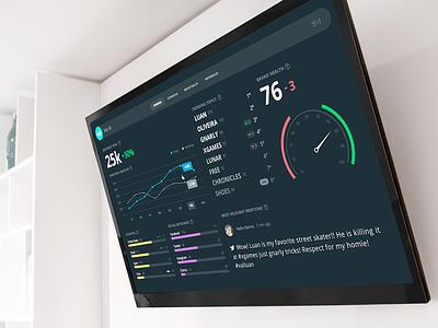 Scup Dashboard tv ui ux chart gauge dark
