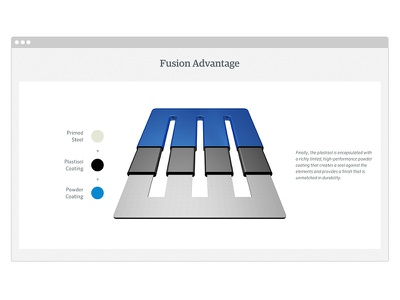 The Anova Difference - Fusion Advantage Section furniture products interactive outdoors web design ux ui