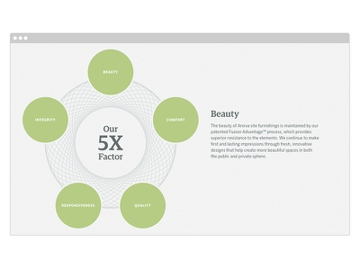 About Anova - 5x Factor Section furniture products interactive outdoors web design ux ui