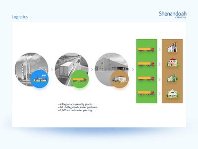 Shenandoah  Slide16