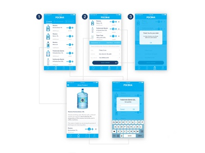 User flow. App for water delivery company. mobile app design mobile app water uiuxdesign ux design uidesign uiux ux blue user flow flowchart ui design visual design
