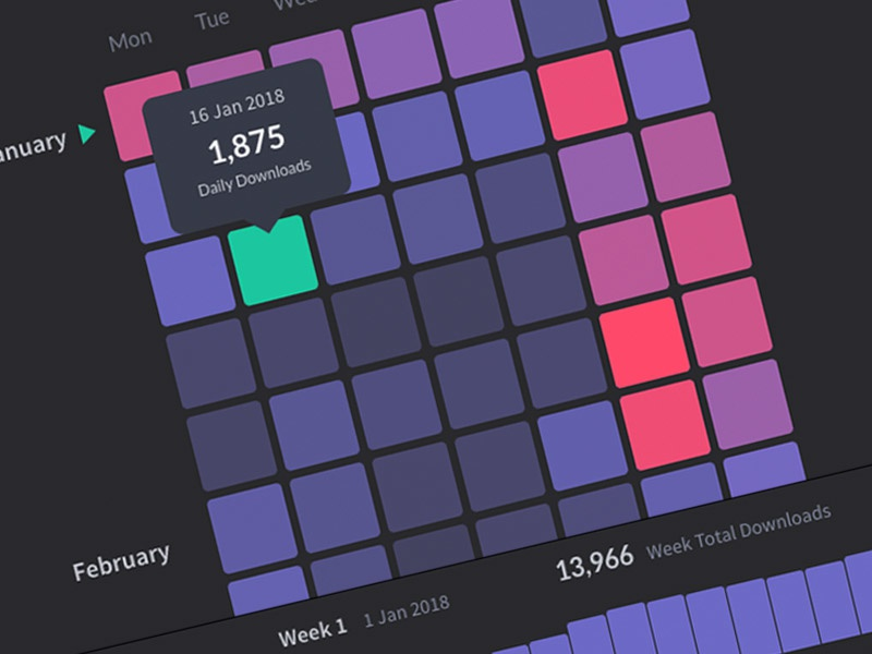 Reflection - App downloads required to chart - Heatmap by