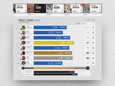 European Athletics data visualisation concept