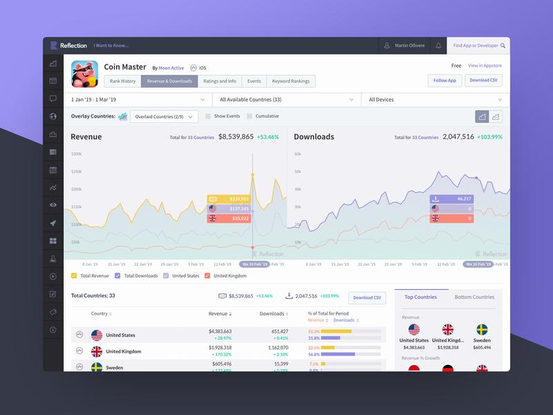 Reflection App Dashboard data visualization data visualisation data viz chart design graph design graphs charts product design app ux ui