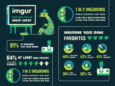 Infographic for Gamers on Imgur gamers gaming infographic imgur