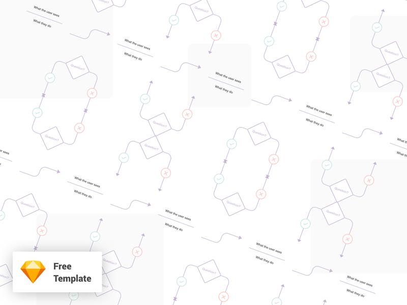 Free Template - User Flow / Fluxo de usuário fluxo de usuário freebie template user flows user flow