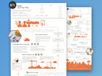 Procore Construction Journey Map (part 1)