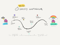 New Home Buyer Anxiety Continuum