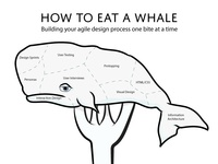 How to Eat A Whale
