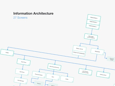 Information Architecture of a Mobile App diagram user experience information architecture interaction mobile ux