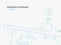 Information Architecture of a Mobile App