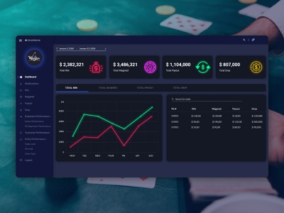 Casino dashboard design poker dashboad visual design uxdesign uidesign ux ui casino
