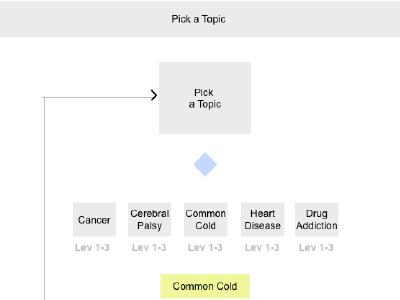 NIH Scientist Launch Game User Flow diagram flow user