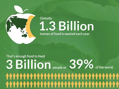 Food Loss & Waste Infographics infographics