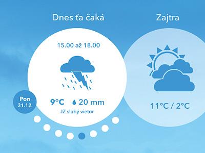 Budepekne.sk / Reinvented weather forecast hourly