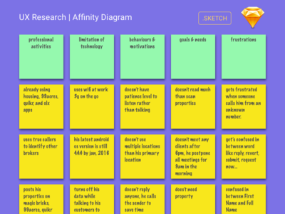 Marvelous User Research   Affinity Diagram In Sketch Via Dribbble