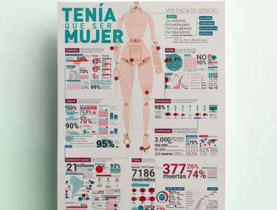 Infographic | Gender violence information design arquitectura de la información infographic type latinoamerica femisnismo femisnismo 8m feminist feminism diseño de información infograph infographic design infografia