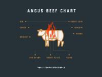Angus Beef Chart
