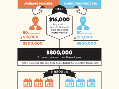 The Process infographic