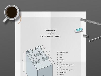 Letterpress: Cast Metal Sort Poster vintage terminology anatomy cast metal sort letterpress